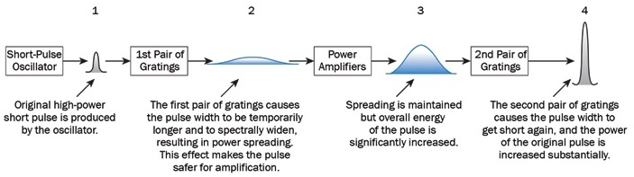 Schematic of the CPA technique and amplification stages.