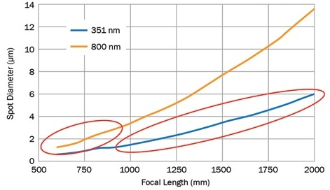The relationship between focal length and focused spot diameter for a given input beam diameter. The blue line represents a scenario similar to the NIF's operational needs, where multiple short-pulse beams at 351 nm converge toward the target. The orange line represents a scenario similar to ELI's, where a single high-peak-power ultrashort shot is delivered at 800 nm.