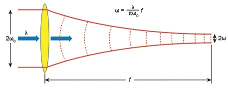 Gaussian beam propagation theory applied to a beam going through a focusing element.