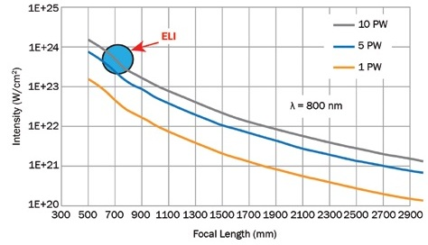 Graph illustrating the need to resort to very high-power petawatt lasers and a very short focal length mirror to generate ultrarelativistic plasma (ELI).