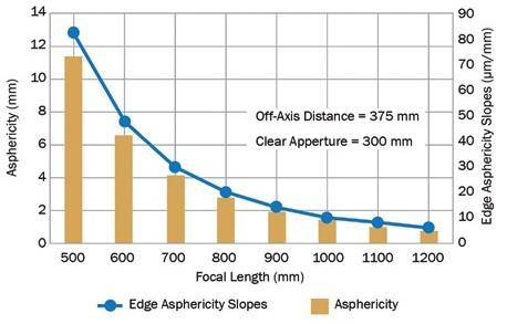 OAP asphericity and edge slopes increase dramatically as focal length decreases.