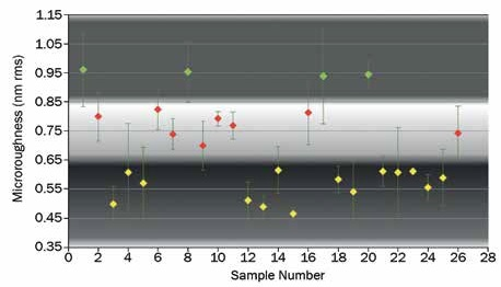 Microroughness distribution using pitch polishing. Note: Color bands help with visibility and assist with conceptual dividers between clusters.