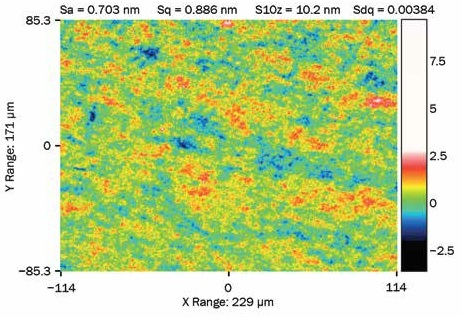 Typical microroughness surface map obtained using WLI; 50× magnification. Sa: arithmetical mean height of the surface; Sq: rms height of the surface; S10z: 10-point height; Sdq: density of peaks.