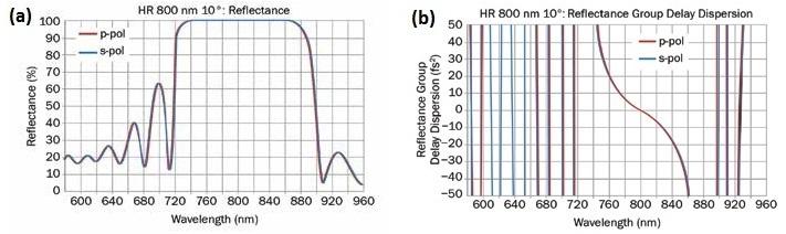 MLD coating, center wavelength 800 nm (a); standard type: S-shape GDD (fs2) response (b). R: high reflectance; p-pol: P-polarization (tangential component); s-pol: S-polarization (sagittal component).