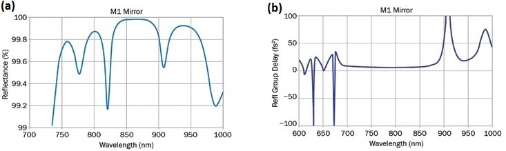 MLD coating, center wavelength 800 nm (a); special type: flat GDD (fs2) response (b).