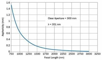 A focusing lens' asphericity against focal length.
