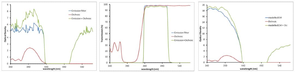 Emission and Dichroic filters displayed in Transmission (left) and OD (right two panels). These measurements are related by a log transformation. As %T values get very low, OD values get high. OD is an additive property (green curve on the right). The right panel shows the modeled performance of the emission filter, illustrating the much higher OD that is likely present, especially at lower wavelengths.