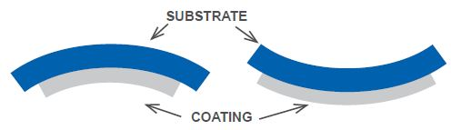 ZYGO utilizes various techniques to prevent substrate deformation due to tensile or compressive coating stress.