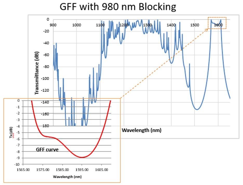 Applications of Hybrid Gain Flattening Filters