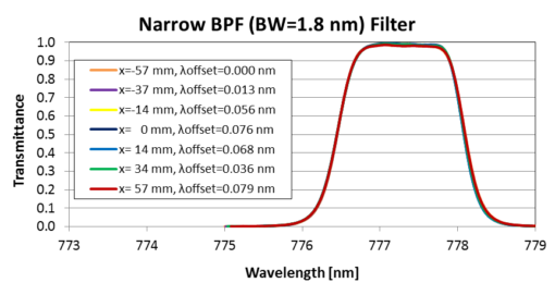 Filters Used for Space, Satellite, and Astronomy