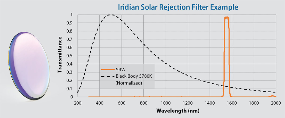 Optical Filters and Coatings for Satcom Applications