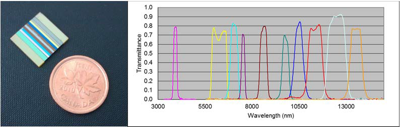 Multi-spectral array of 10 BPFs (developed under a subcontract from ABB Canada for the Space Technology Development Program of the Canadian Space Agency).