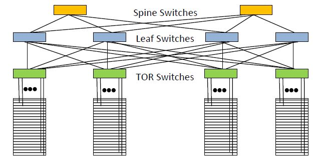 Interconnect Clos topology – This provides a more direct interconnection between Top of Rack (TOR) switches and all other servers, however it also results in a large number of interconnects being required. Every Leaf switch in the Leaf Spine architecture connects to every switch in the network fabric. The spine switches have the same level of connection to the leaf switches as the leaf switches to the top of rack switches.