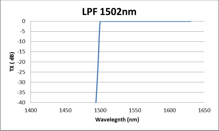 Typical DWDM edge pass filter