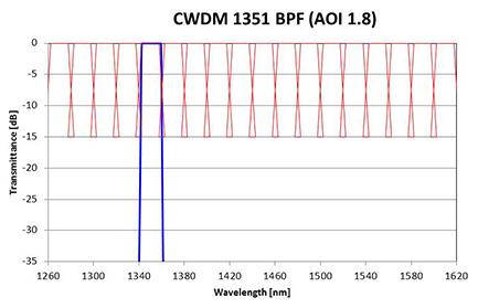 Typical CWDM bandpass filter