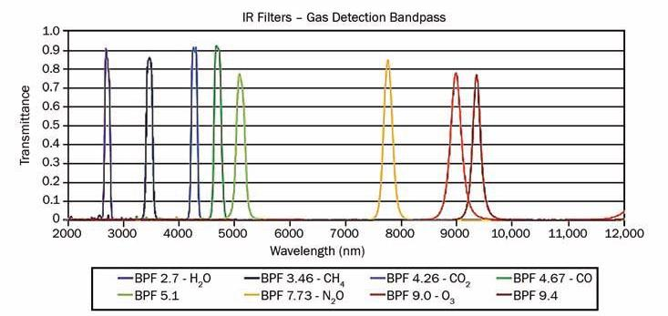 Gas detection bandpass filter curves. New durable sputtered materials allow coatings to be designed and deposited with narrow passbands, offering high selectivity for detection of specific gas absorption lines.