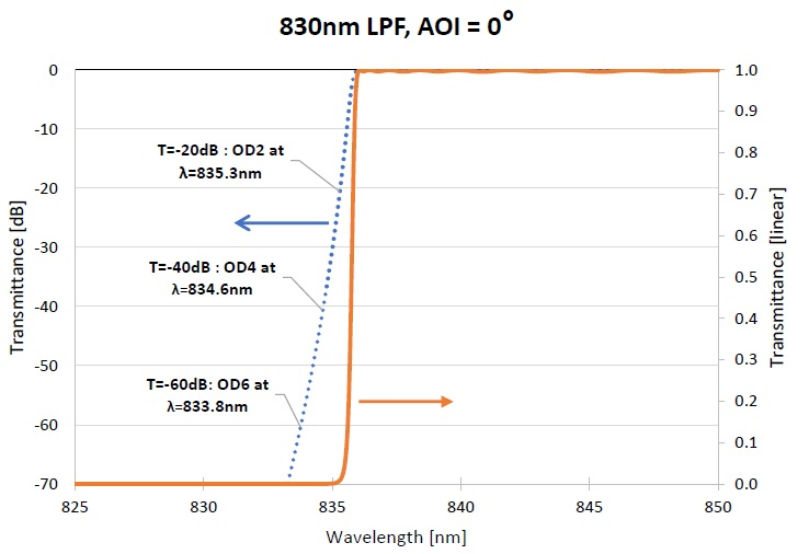 Example of a typical Long Pass Filter (LPF) shown with the filter transmittance in dB and linear scales. Different OD levels corresponding to T[dB] are also shown.