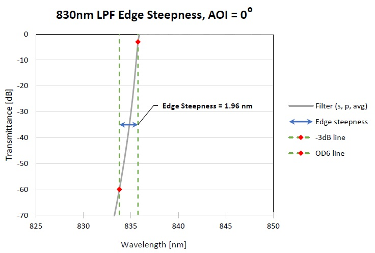 Figure showing how 'Edge Steepness' of a LPF is typically defined (in this case, between -3dB and -60 dB transmittance levels).