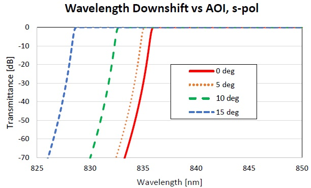 Figure showing wavelength downshift of a 830-nm LPF versus AOI for s-polarized light.
