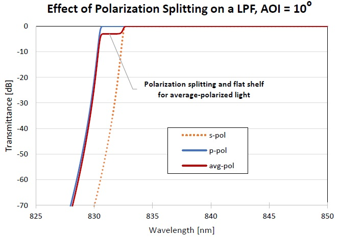 Figure showing the change in transmittance of a LPF filter for different polarization states of light (at an AOI of 10°).