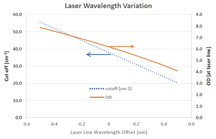 Figure showing how deviations from the laser line wavelength, for which a LPF was designed for, effects a LPF's cut-off and OD blocking at the laser line wavelength being used. In this example, a deviation of +0.2 nm in the laser linewavelength results in the OD blocking dropping from 6.2 OD to 5.2 OD while the cut-off decreases from ~ 38 cm-1 to 30 cm-1.