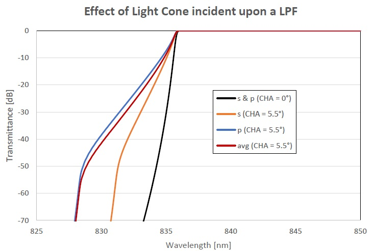 Figure showing the transmittance of LPF for a collimated beam (?CHA=0°) and for a light cone (?CHA=5.5°) for s-, p- and average-polarized light