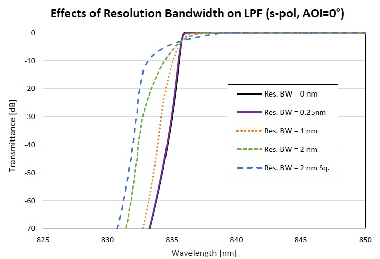 Figure showing the transmittance of a LPF when measured with different instrument resolutions.