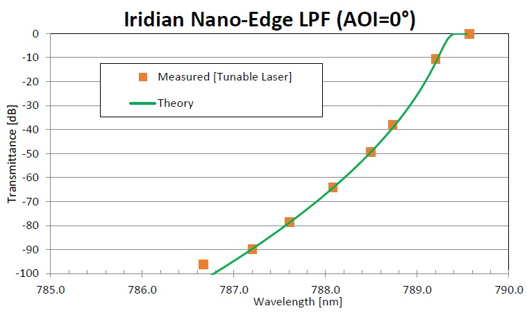Figure showing the measured transmittance of Iridian Nano-Edge LPF using a tunable laser (orange squares) with