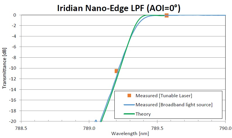 Figure showing the measured transmittance of Iridian Nano-Edge LPF using a OSA with a broadband light source (instrument resolution was 0.05 nm and a light beam had a cone angle of 2° (blue curve). The theoretical data for the edge pass filter is also shown (green curve). As can be seen, there is a very good agreement between theory and measurement down to around -20 dB (2 OD) after which the measurement setup hits a noise floor around -22 dB