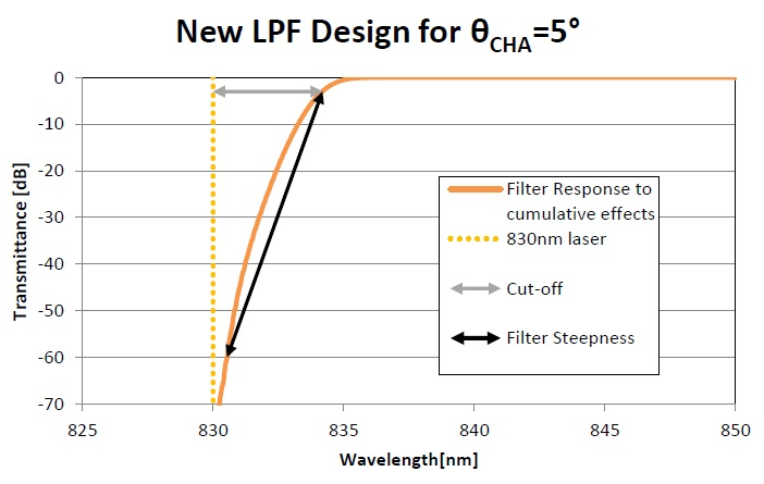 Figure showing transmittance of LPF designed for (AOI=0°, ?CHA=5°, resolution