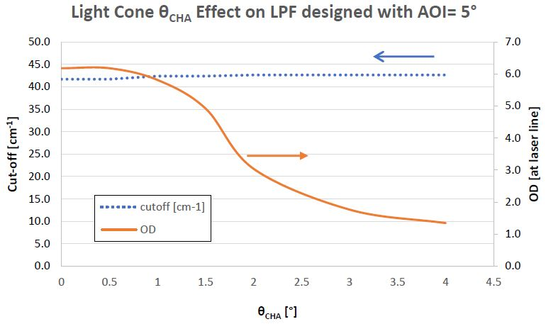 Figure showing, for a 830 nm LPF designed to be used at a AOI of 5° for average polarized light, how the cut-off and OD blocking at the laser line is affected by the half-cone angle of a light cone incident up on the LPF.