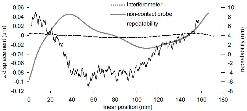 Linear air bearing slide error as measured with non-contact probe and reference flat. Reference flat has less than +/- 5 nm surface irregularity as shown by interferometer results. Slide error measurement to measurement variation is +/- 8 nm.