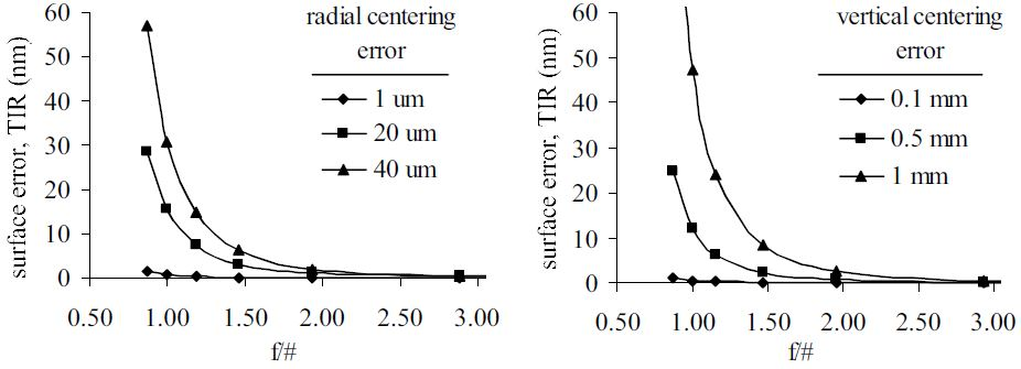 Surface error due to center of curvature not at air bearing center of rotation (defocus) and due to vertical offset of probe measurement location.