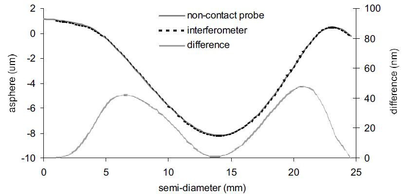 Comparison of non-contact probe and interferometer measurement of asphere on planar surface.