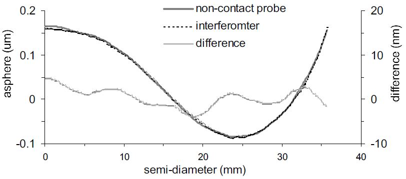 Comparison of non-contact probe and interferometer measurement of asphere on Cc f/1.15 surface.