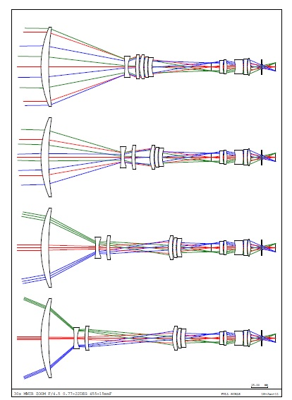 The layout shows the smooth path of the zoom groups throughout the range. It also shows that theWFOV is not limited by any glass to glass collisions.