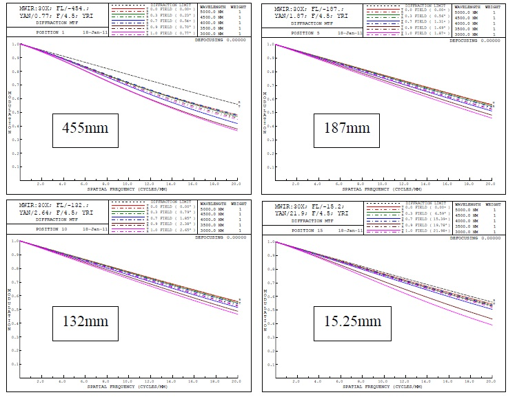 The MTF plots shown are out to Nyquist of the designed camera. The system is close to the diffractionlimit for the entire zoom range and for the full field