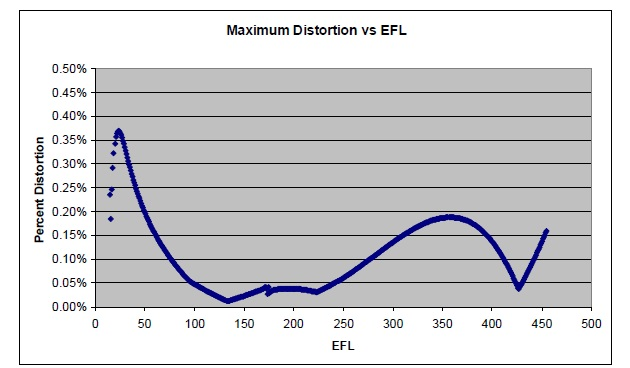 The distortion of the system is low through the entire zoom range.