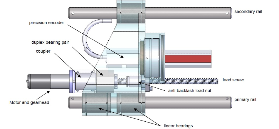 Major components for half of the zoom mechanism