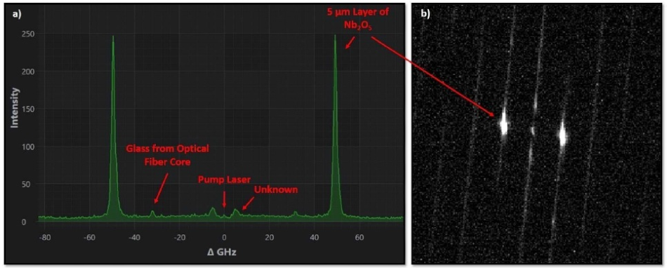 a) Brillouin frequency shift spectrum of a thin film of Nb2O5 deposited on a germanium substrate, acquired with the lower noise camera. b) Raw sensor image. The time exposure was set to 10 seconds and the number of averages to 20.
