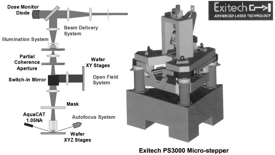 Exitech Micro-stepper.