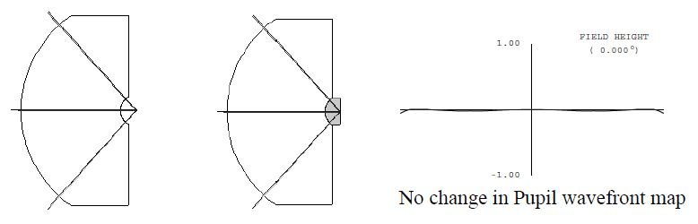 The concave surface normal to exiting rays does not refract.