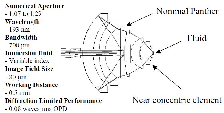 Immersion micro-objective with concave surface interface to fluid.