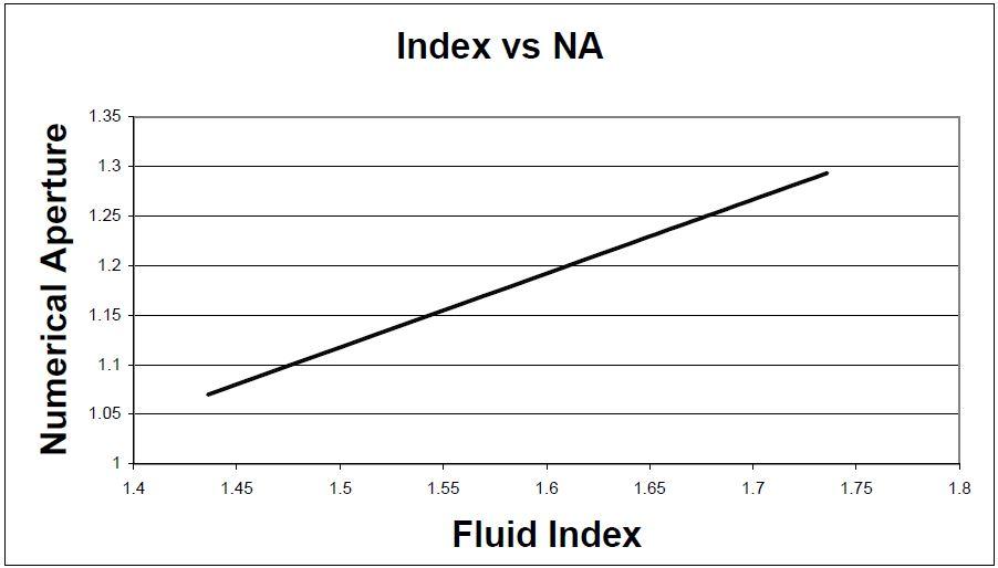 Fluid index vs. numerical aperture.