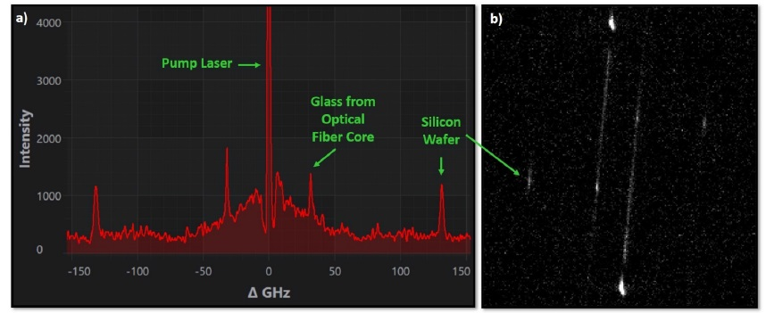 a) Brillouin frequency shift spectrum of a silicon wafer, acquired with a camera cooled only at -5°C. b) Raw sensor image. The exposure time was set to 10 seconds and the number of averages to 50.
