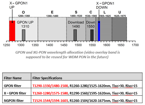 Iridian Dual Band Filters in GPON and XG-PON Applications.