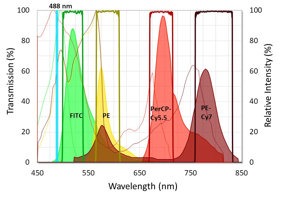 Graph showing the ideal placement of flow cytometry filters used with four standard fluorophores. Fluorophore emission intensity is shown after excitation with a 488 nm laser