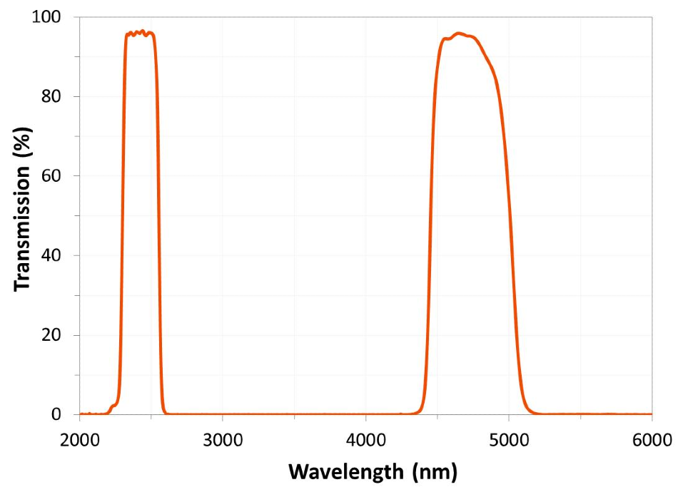 A dual-band IR filter used to monitor climate change exhibits negligible absorption in the 2.7 µm water band and low passband ripple