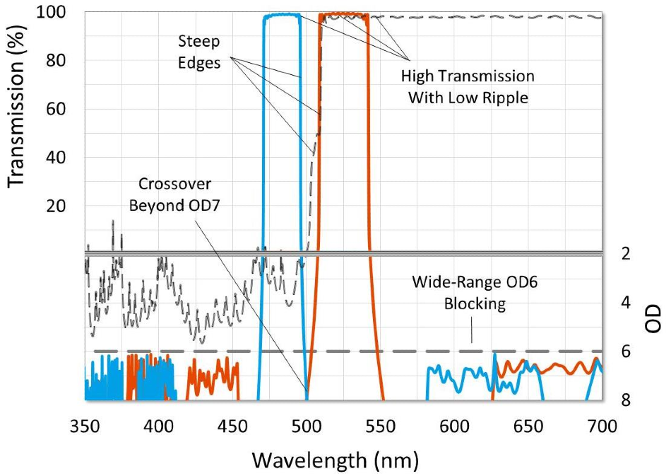 Graph of a high-performance fluorescence filter set. Characteristics designed to give high contrast and a black background and are highlighted.
