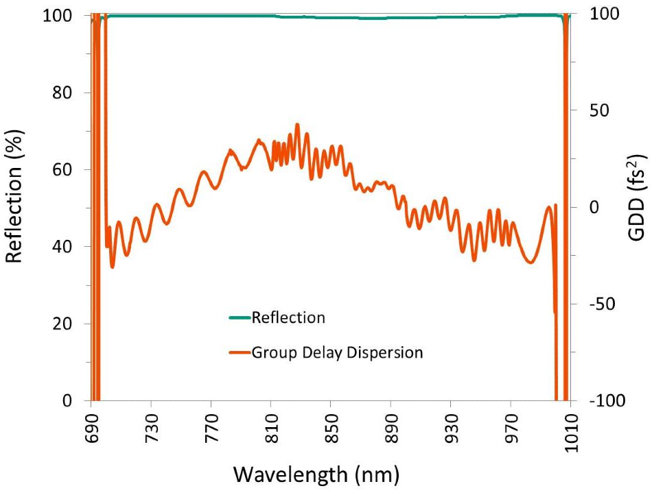 A high-reflectivity mirror designed to control GDD over a large wavelength range.